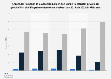 Umfrage in Deutschland zu Flugreisen in den letzten 12 Monaten bis 2018