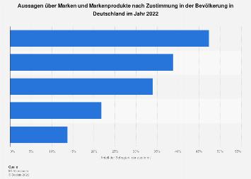 Umfrage in Deutschland zu zutreffenden Aussagen über Marken und Markenprodukte bis 2018