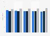 Häufigkeit des Durchführens von Gartenarbeit in der Freizeit bis 2011