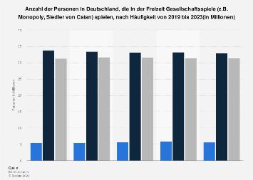 Umfrage zur Häufigkeit des Spielens von Gesellschaftsspielen in der Freizeit 2019