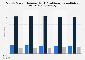 Umfrage in Deutschland zur Häufigkeit des Ausgehens zum Essen in Deutschland 2018