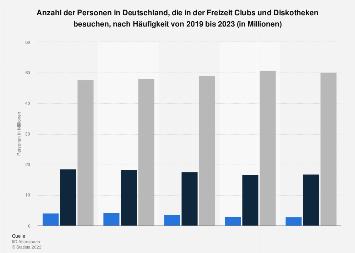 Umfrage zur Häufigkeit des Besuchs von Clubs und Diskotheken in Freizeit bis 2017