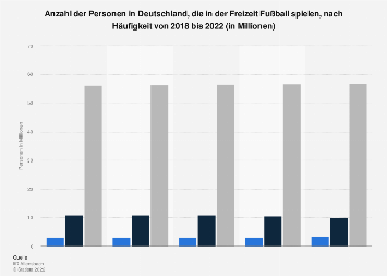 Umfrage in Deutschland zur Spielhäufigkeit von Fußball in der Freizeit bis 2018
