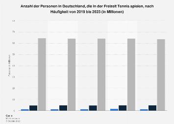 Umfrage in Deutschland zur Spielhäufigkeit von Tennis in der Freizeit bis 2019