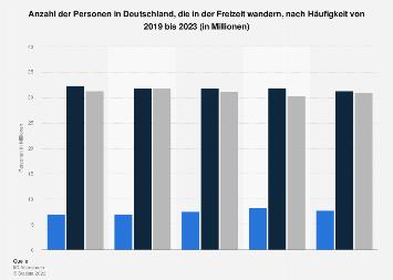 Umfrage in Deutschland zur Häufigkeit von Wandern in der Freizeit bis 2019