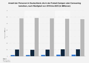 Umfrage in Deutschland zur Häufigkeit von Camping und Caravaning bis 2019