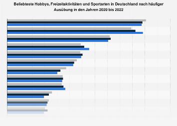 Umfrage in Deutschland zu beliebtesten Freizeitaktivitäten, Hobbies, Sportarten 2017