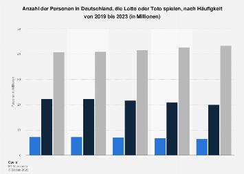 Umfrage in Deutschland zur Häufigkeit des Spielens von Lotto oder Toto bis 2018