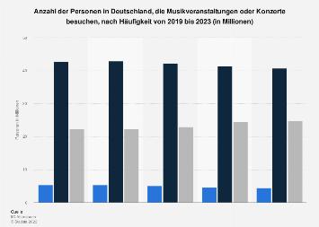 Umfrage in Deutschland zum Besuch von Musikveranstaltungen, Konzerten bis 2018