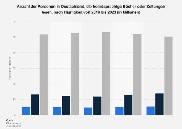 Umfrage in Deutschland zum Lesen fremdsprachiger Bücher und Zeitungen bis 2018