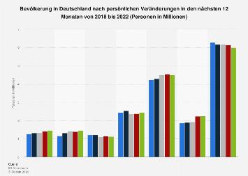 Umfrage in Deutschland zu bevorstehenden persönlichen Veränderungen bis 2017