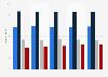 Umfrage zum Interesse an Krimiserien, Kriminalfilmen im Fernsehen bis 2017