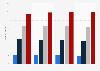 Umfrage in Deutschland zum Interesse an Western im Fernsehen bis 2015