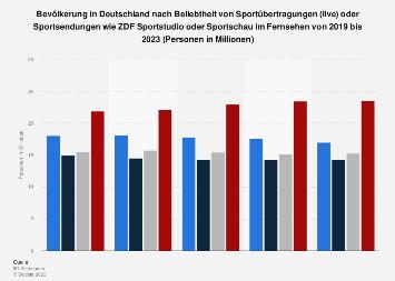 Umfrage in Deutschland zum Interesse an Sportübertragungen im Fernsehen bis 2018