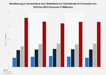Umfrage in Deutschland zum Interesse an Talentshows im Fernsehen bis 2019