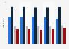 Umfrage in Deutschland zum Interesse an Regionalsendungen im Fernsehen bis 2017