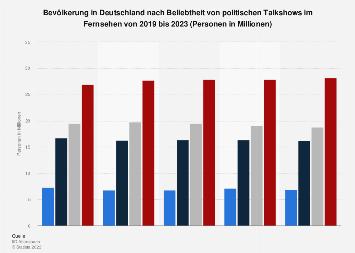 Umfrage in Deutschland zum Interesse an politischen Talkshows im Fernsehen bis 2019