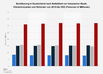Umfrage in Deutschland zum Interesse an klassischer Musik bis 2018