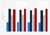 Umfrage in Deutschland zum Interesse an Tanzmusik bis 2015
