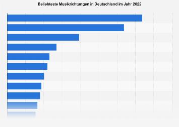 Umfrage in Deutschland zu den beliebtesten Musikrichtungen 2018