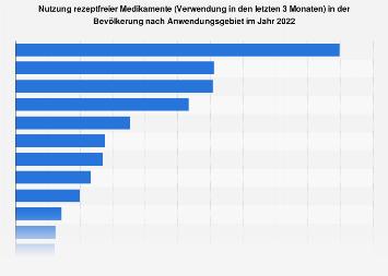 Umfrage in Deutschland zur Verwendung rezeptfreier Medikamente 2019