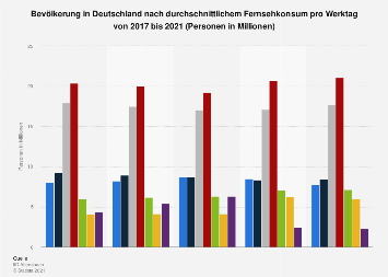 Umfrage in Deutschland zum durchschnittlichen Fernsehkonsum an Werktagen bis 2019