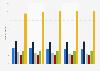 Umfrage in Deutschland zur Häufigkeit des Lesens von Büchern bis 2018