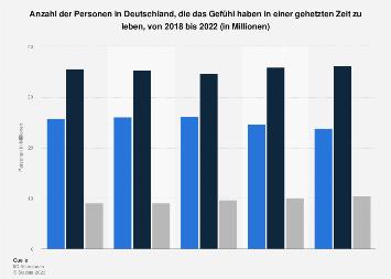 Umfrage in Deutschland zum Gefühl von Zeitnot bis 2017