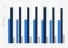 Umfrage in Deutschland zum Interesse an Funktionalität von Technik bis 2013