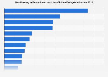 Umfrage in Deutschland zum beruflichen Tätigkeitsfeld 2018