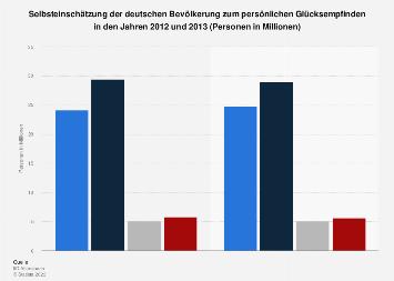 Umfrage in Deutschland zur Selbsteinschätzung des eigenen Glücksempfindens bis 2013