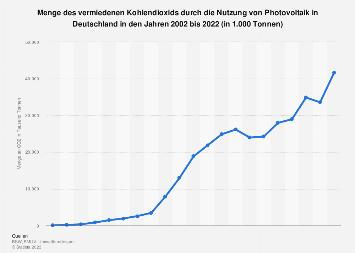 Photovoltaik - Vermiedene Menge CO2 in Deutschland bis 2017
