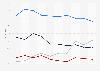 Informationsquellen für Nachrichten in den USA von 2001 bis 2010