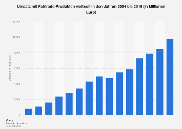 Umsatz mit Fairtrade-Produkten weltweit bis 2017