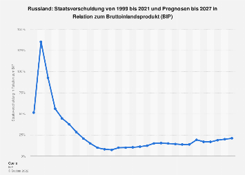 Staatsverschuldung von Russland in Relation zum Bruttoinlandsprodukt (BIP) bis 2017