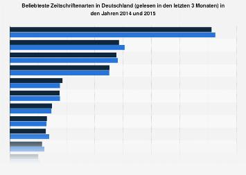 Ranking der meistgelesenen Zeitschriftenarten in Deutschland 2015