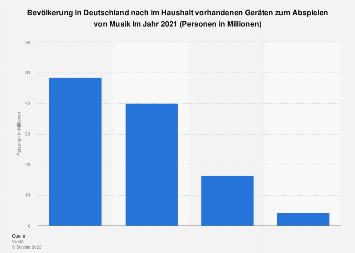 Umfrage in Deutschland zum Besitz von Musikabspielgeräten im Haushalt bis 2018