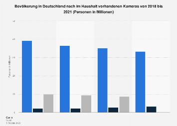Umfrage in Deutschland zum Besitz von Kameras im Haushalt bis 2017