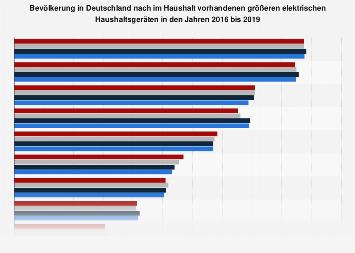 Umfrage in Deutschland zum Besitz von größeren elektrischen Haushaltsgeräten 2018