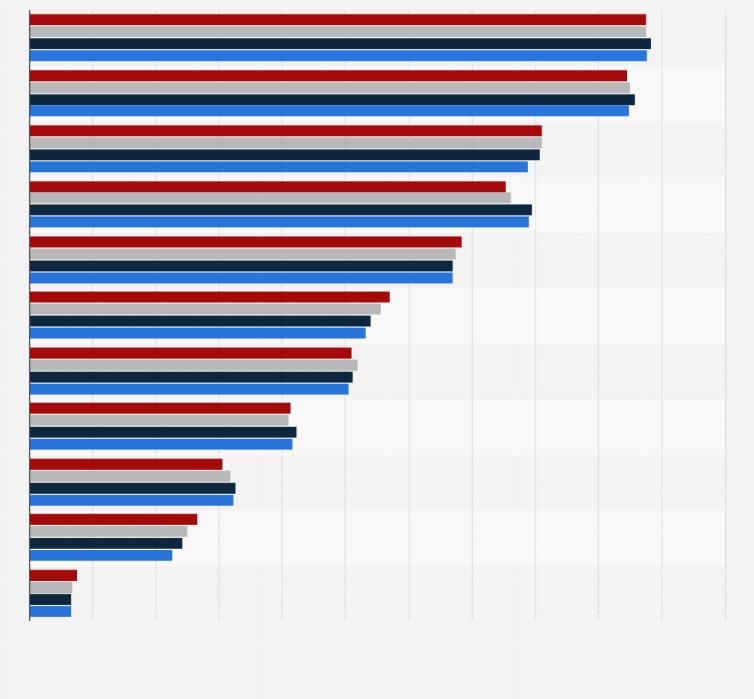 Haushaltsgeräte - Besitz bis 2017 | Statistik
