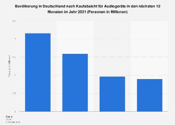 Umfrage in Deutschland zur Kaufabsicht für Audiogeräte bis 2017