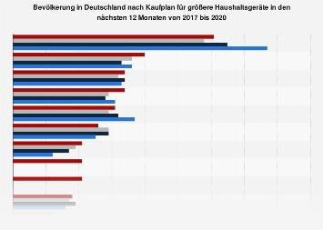 Umfrage in Deutschland zur Kaufabsicht für Haushaltsgeräte bis 2018