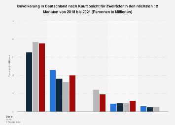 Umfrage in Deutschland zur Kaufabsicht für Zweiräder bis 2017
