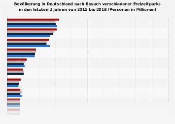 Ranking der beliebtesten Freizeitparks in Deutschland bis 2017