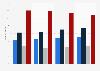 Umfrage in Deutschland zu Möbelkauf in den letzten 2 Jahren bis 2016