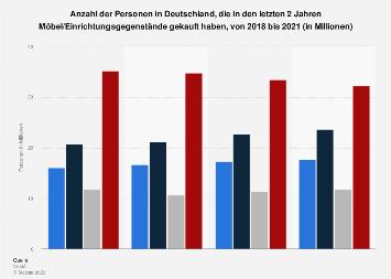 Umfrage in Deutschland zu Möbelkauf in den letzten 2 Jahren bis 2017