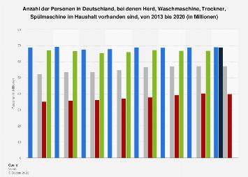 Umfrage in Deutschland zu im Haushalt vorhandenen Elektrogeräte bis 2017