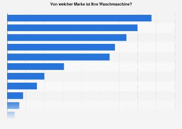 Verbreitung von Waschmaschinen-Marken in Deutschland 2016