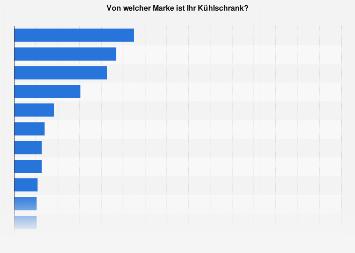 Verbreitung von Kühlschrank-Marken in Deutschland 2016
