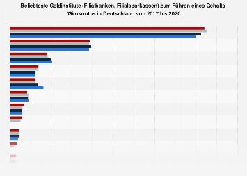 Ranking der beliebtesten Geldinstitute für Gehalts-/Girokonto in Deutschland 2018